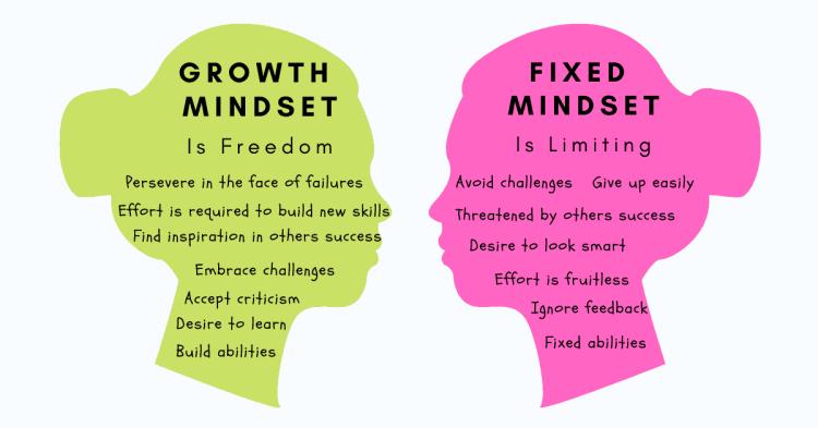 Fixed vs Growth mindset. Image from techtello.com